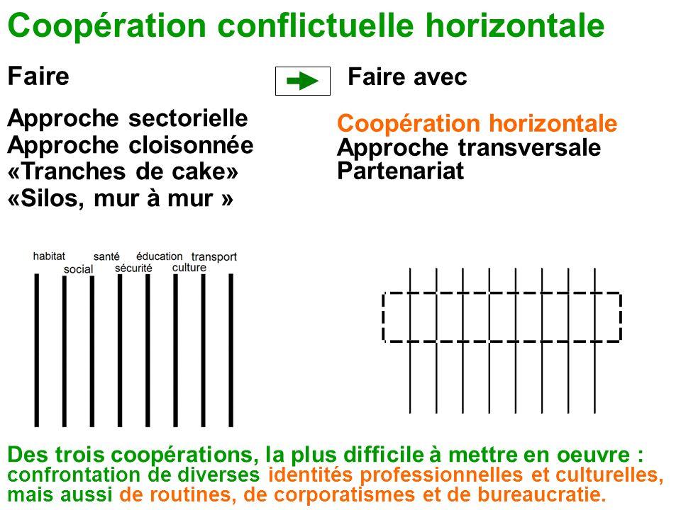 Coopération conflictuelle horizontale