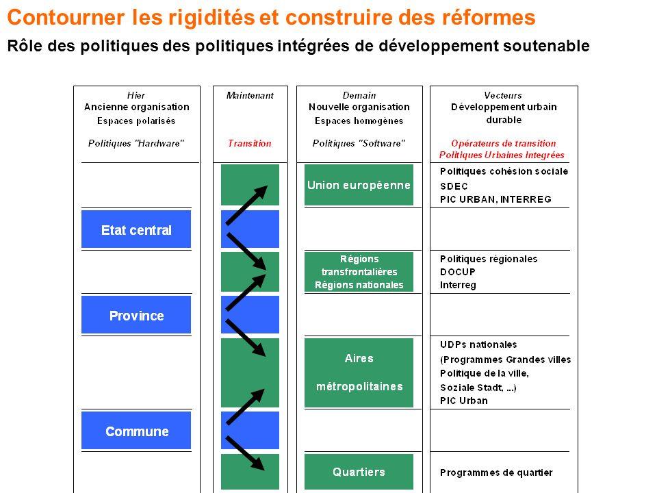 Contourner les rigidités et construire des réformes