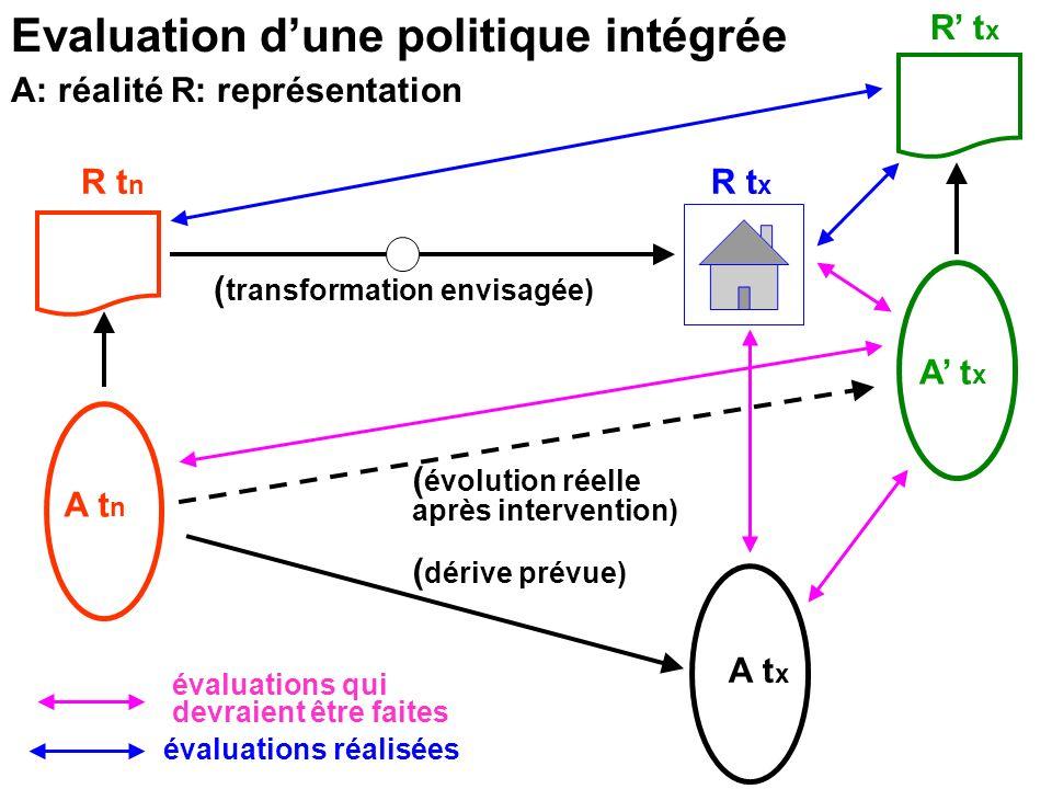 Evaluation d'une politique intégrée