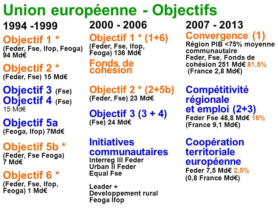 Union européenne - Objectifs