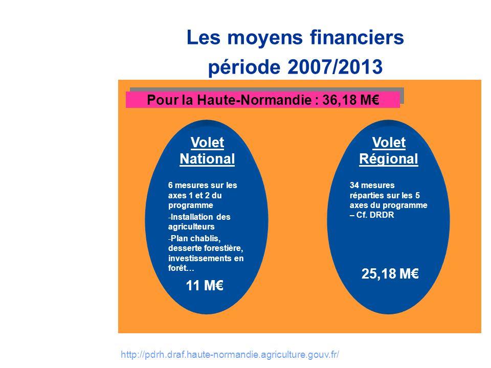 Pour la Haute-Normandie : 36,18 M€