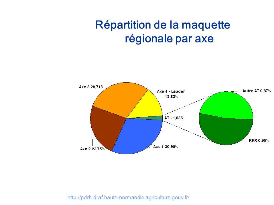 Répartition de la maquette régionale par axe