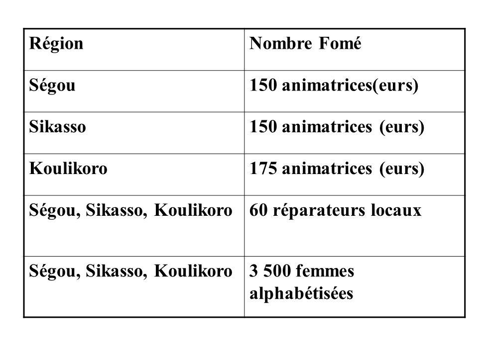 RégionNombre Fomé. Ségou. 150 animatrices(eurs) Sikasso. 150 animatrices (eurs) Koulikoro. 175 animatrices (eurs)