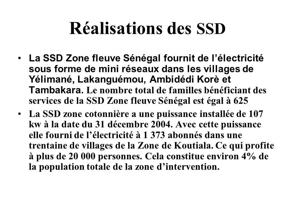 Réalisations des SSD