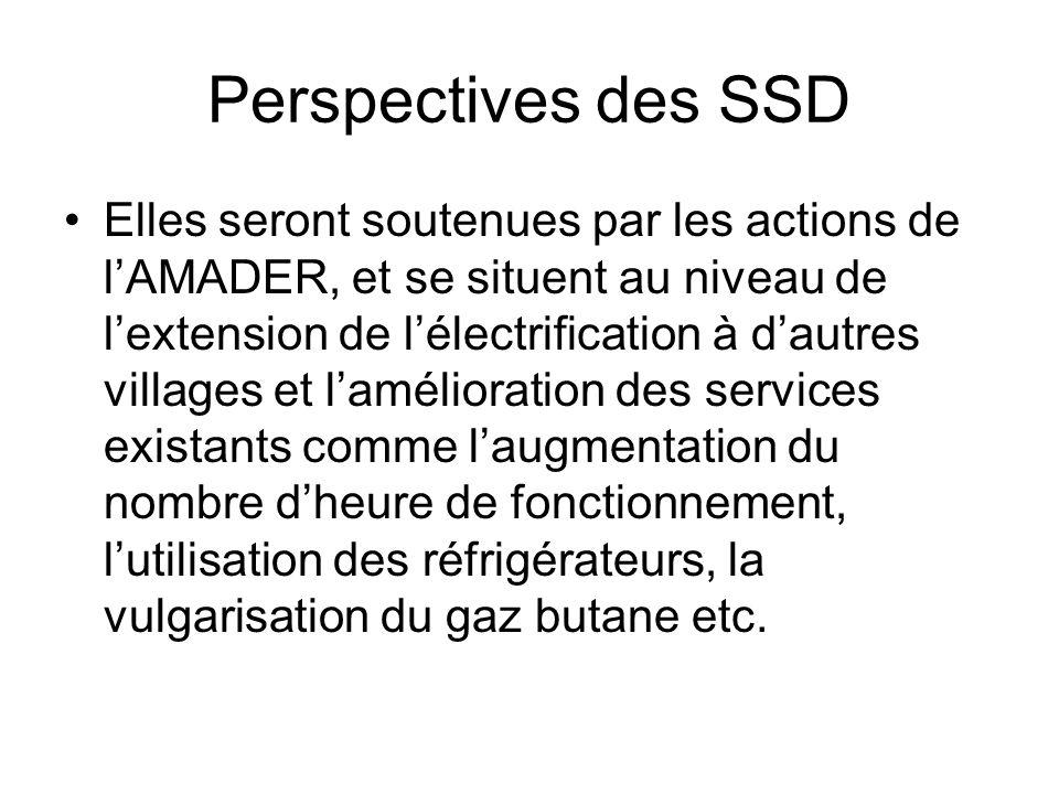 Perspectives des SSD