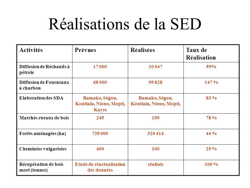 Réalisations de la SED Activités Prévues Réalisées Taux de Réalisation