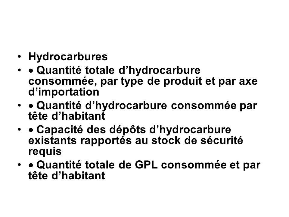Hydrocarbures  Quantité totale d'hydrocarbure consommée, par type de produit et par axe d'importation.