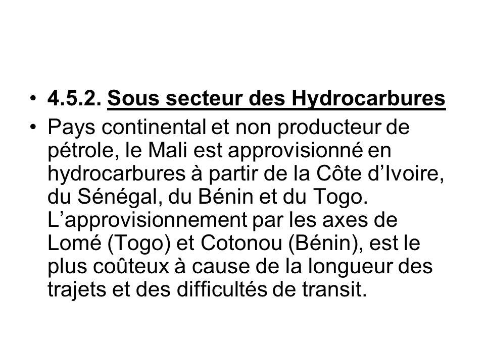 4.5.2. Sous secteur des Hydrocarbures