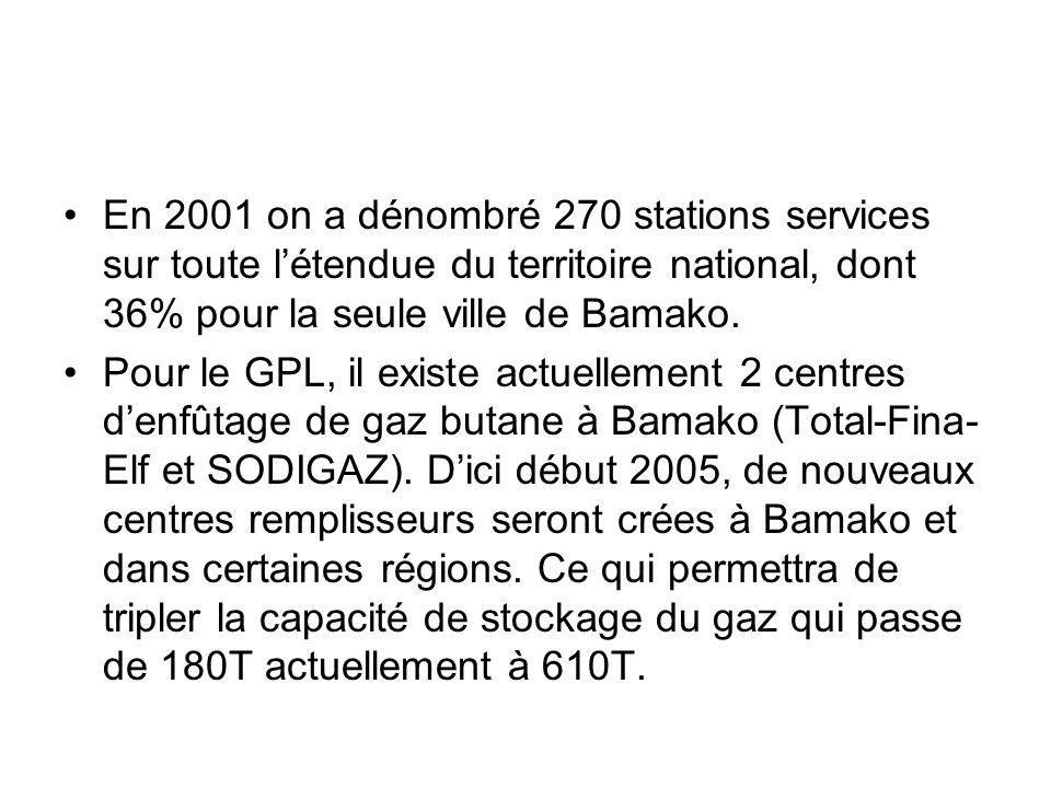 En 2001 on a dénombré 270 stations services sur toute l'étendue du territoire national, dont 36% pour la seule ville de Bamako.