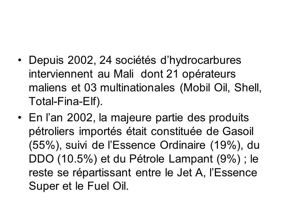 Depuis 2002, 24 sociétés d'hydrocarbures interviennent au Mali dont 21 opérateurs maliens et 03 multinationales (Mobil Oil, Shell, Total-Fina-Elf).
