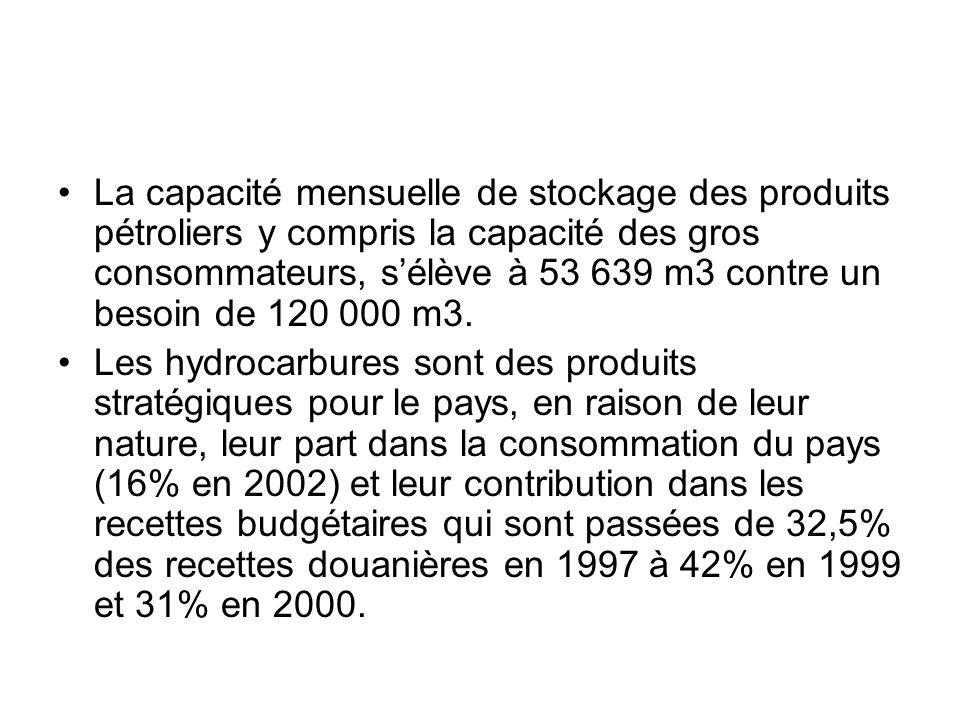 La capacité mensuelle de stockage des produits pétroliers y compris la capacité des gros consommateurs, s'élève à 53 639 m3 contre un besoin de 120 000 m3.