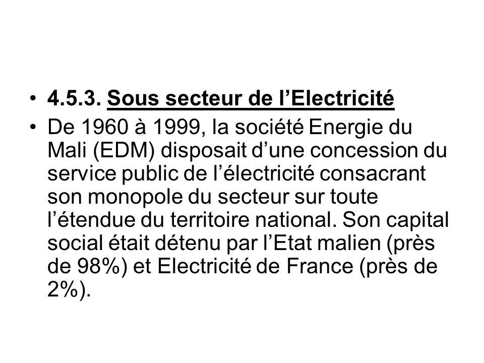 4.5.3. Sous secteur de l'Electricité