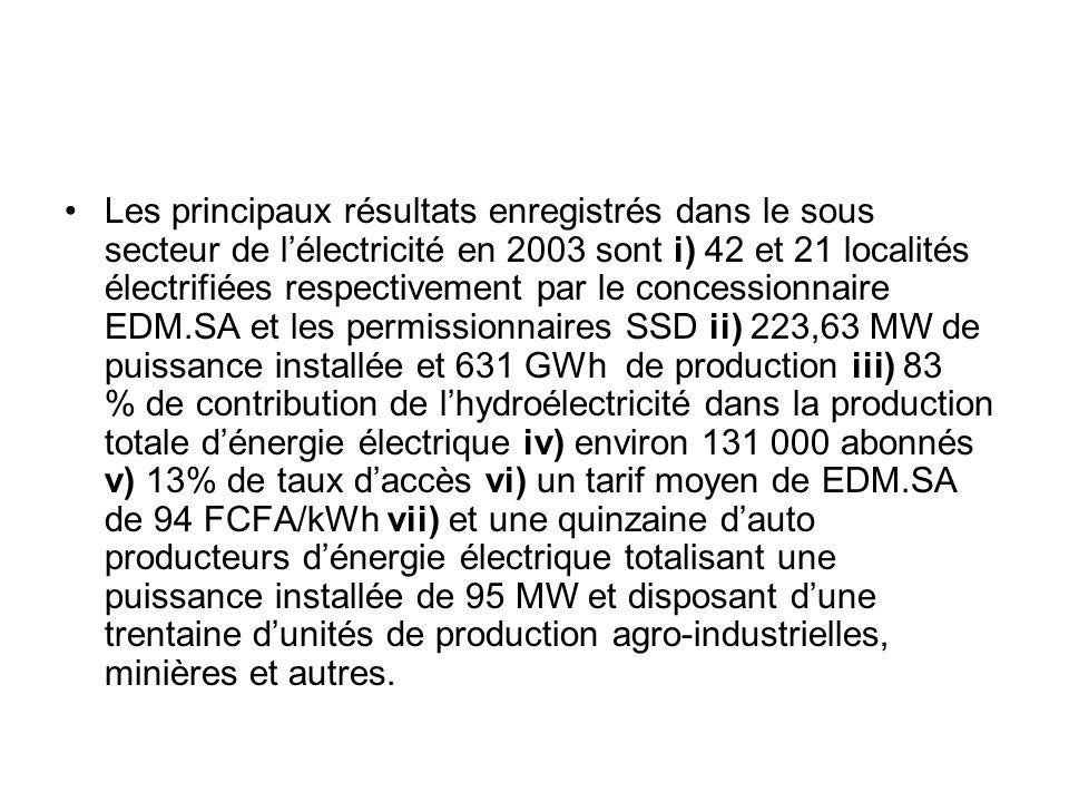 Les principaux résultats enregistrés dans le sous secteur de l'électricité en 2003 sont i) 42 et 21 localités électrifiées respectivement par le concessionnaire EDM.SA et les permissionnaires SSD ii) 223,63 MW de puissance installée et 631 GWh de production iii) 83 % de contribution de l'hydroélectricité dans la production totale d'énergie électrique iv) environ 131 000 abonnés v) 13% de taux d'accès vi) un tarif moyen de EDM.SA de 94 FCFA/kWh vii) et une quinzaine d'auto producteurs d'énergie électrique totalisant une puissance installée de 95 MW et disposant d'une trentaine d'unités de production agro-industrielles, minières et autres.