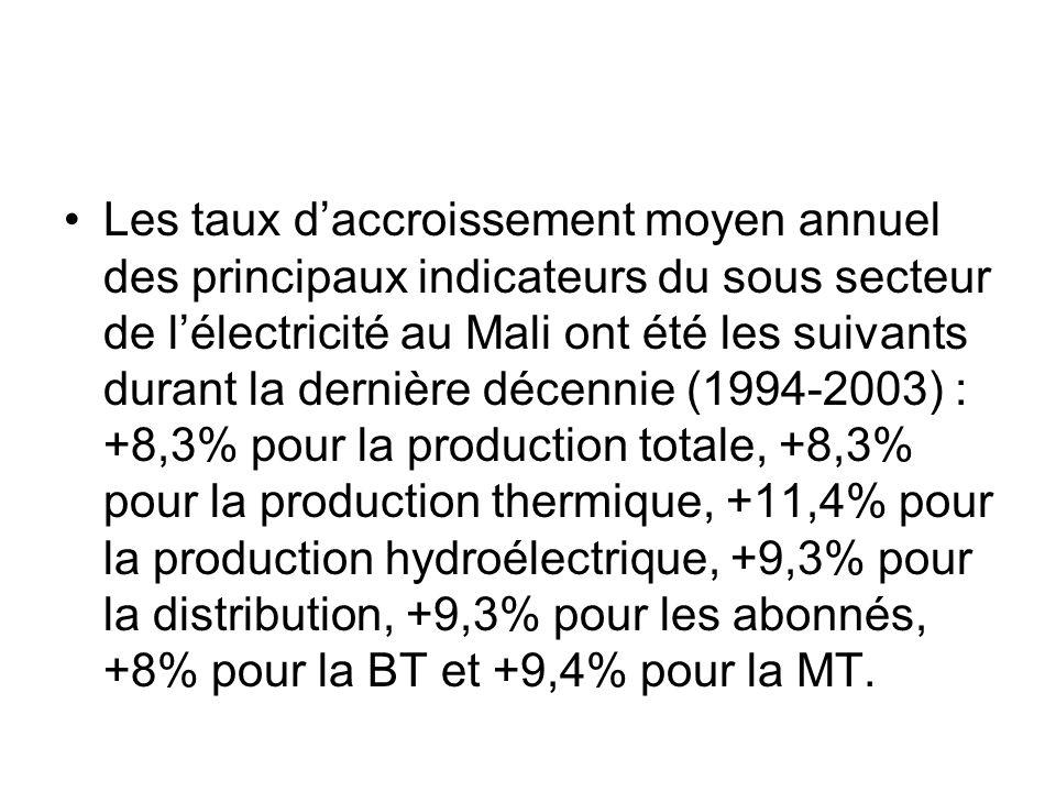 Les taux d'accroissement moyen annuel des principaux indicateurs du sous secteur de l'électricité au Mali ont été les suivants durant la dernière décennie (1994-2003) : +8,3% pour la production totale, +8,3% pour la production thermique, +11,4% pour la production hydroélectrique, +9,3% pour la distribution, +9,3% pour les abonnés, +8% pour la BT et +9,4% pour la MT.