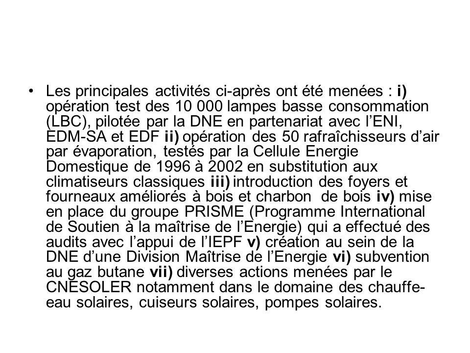 Les principales activités ci-après ont été menées : i) opération test des 10 000 lampes basse consommation (LBC), pilotée par la DNE en partenariat avec l'ENI, EDM-SA et EDF ii) opération des 50 rafraîchisseurs d'air par évaporation, testés par la Cellule Energie Domestique de 1996 à 2002 en substitution aux climatiseurs classiques iii) introduction des foyers et fourneaux améliorés à bois et charbon de bois iv) mise en place du groupe PRISME (Programme International de Soutien à la maîtrise de l'Energie) qui a effectué des audits avec l'appui de l'IEPF v) création au sein de la DNE d'une Division Maîtrise de l'Energie vi) subvention au gaz butane vii) diverses actions menées par le CNESOLER notamment dans le domaine des chauffe-eau solaires, cuiseurs solaires, pompes solaires.