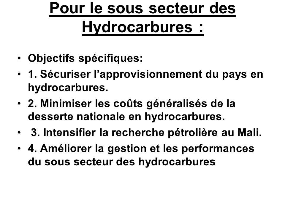 Pour le sous secteur des Hydrocarbures :