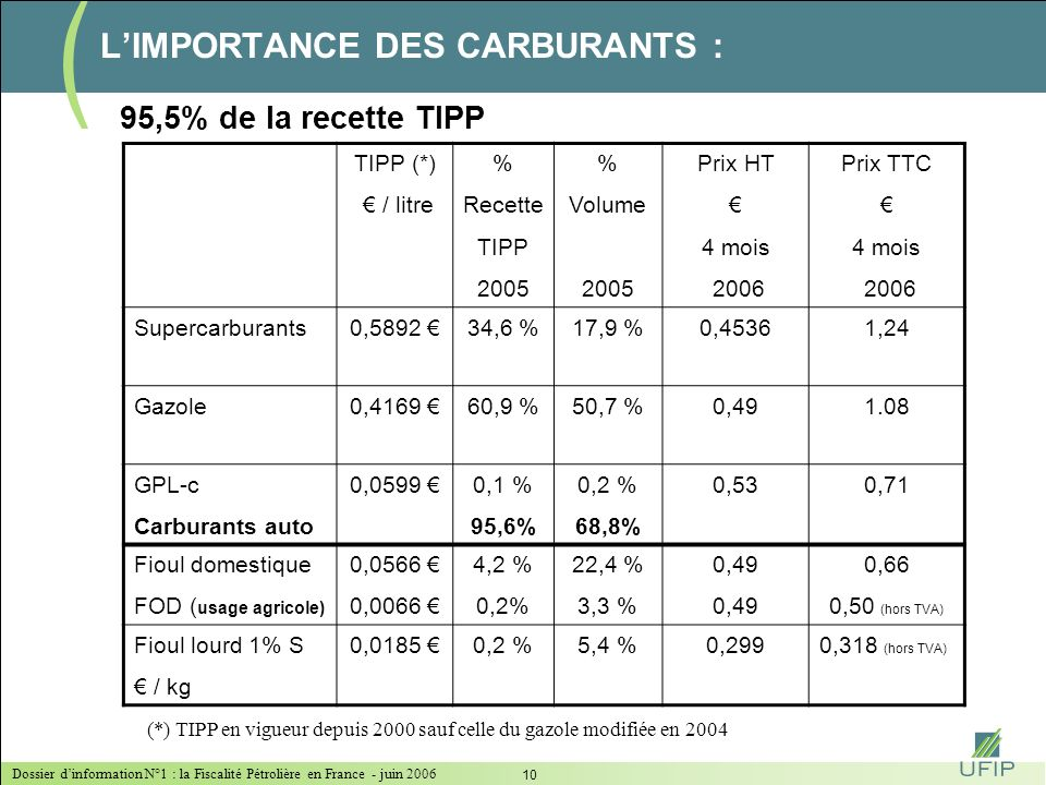 L'IMPORTANCE DES CARBURANTS :