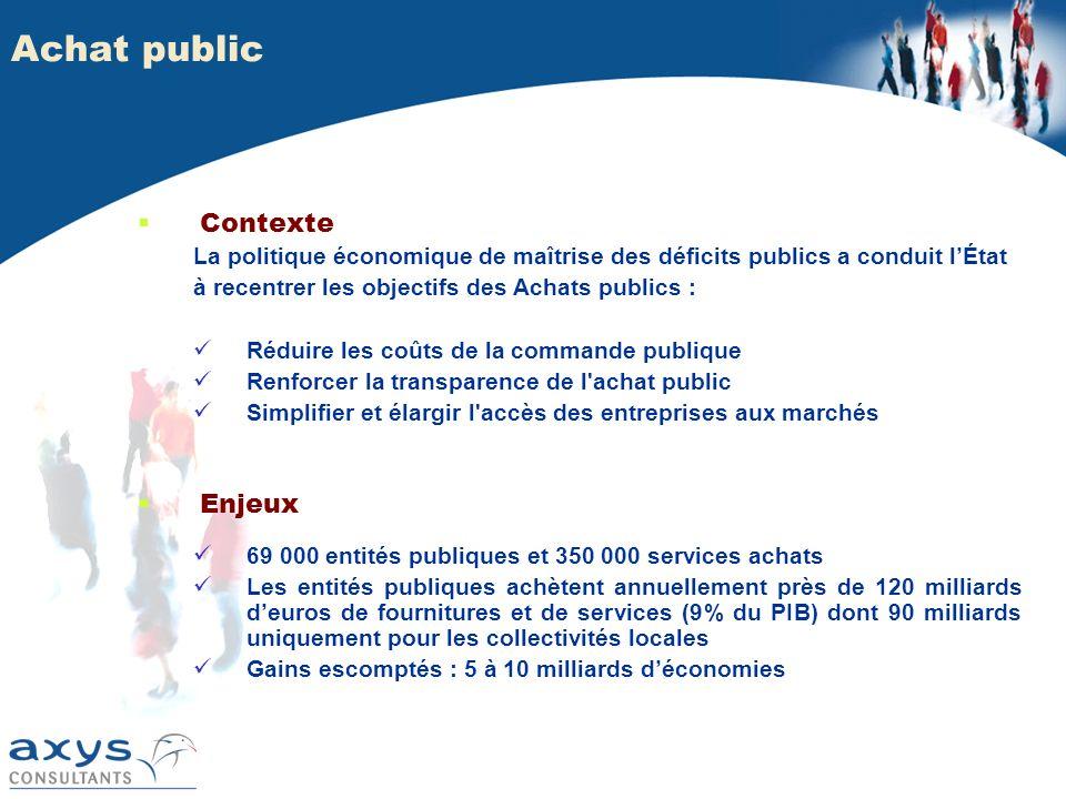 Achat public Contexte Enjeux