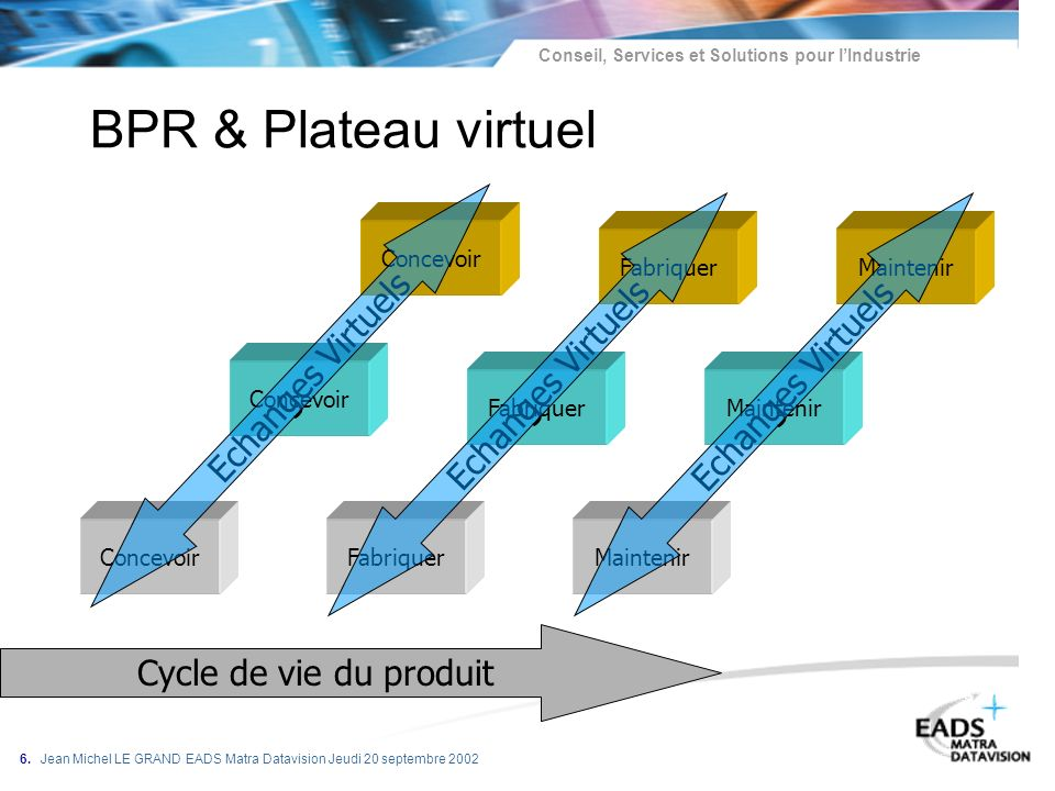 BPR & Plateau virtuel Echanges Virtuels Echanges Virtuels