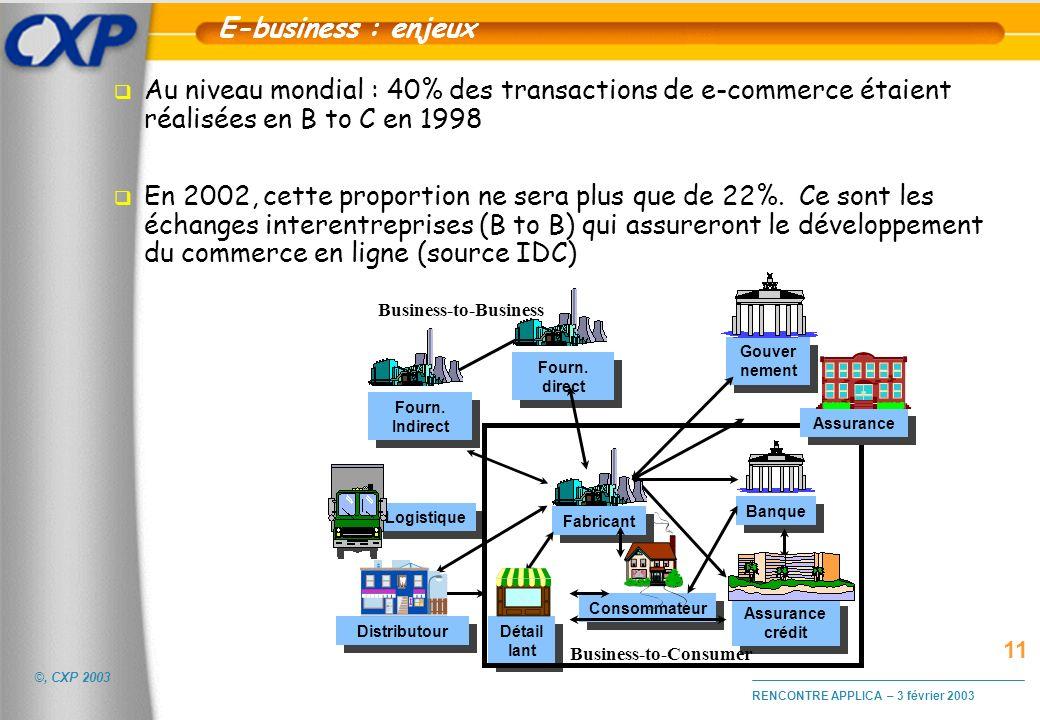 E-business : enjeuxAu niveau mondial : 40% des transactions de e-commerce étaient réalisées en B to C en 1998.