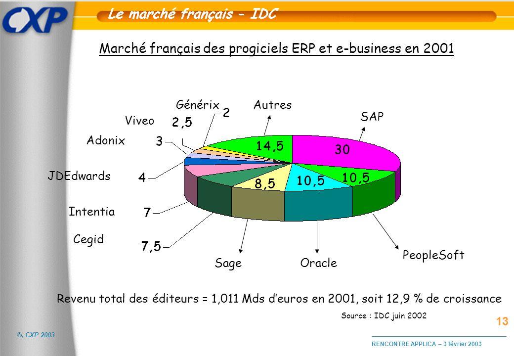 Le marché français - IDC