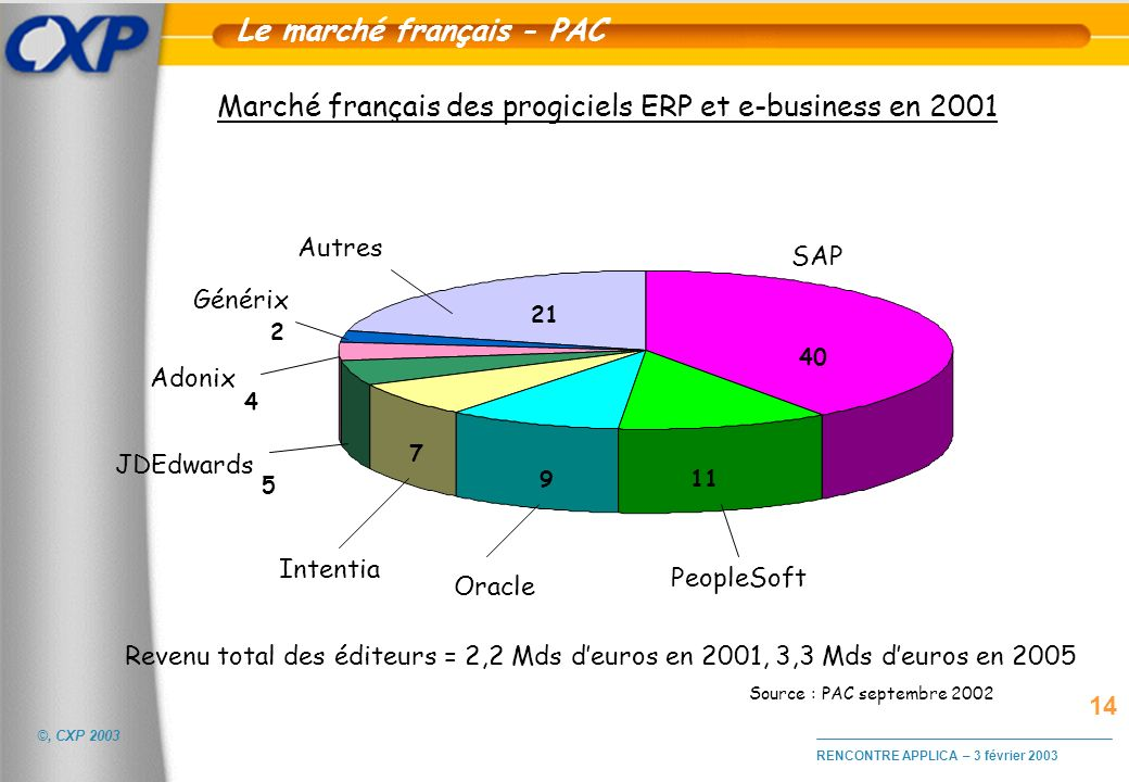 Le marché français - PAC