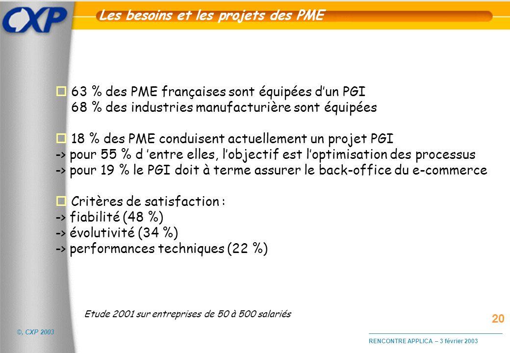 Les besoins et les projets des PME