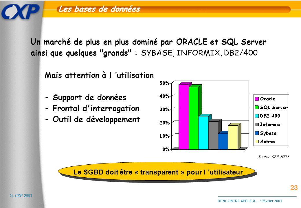 Le SGBD doit être « transparent » pour l 'utilisateur