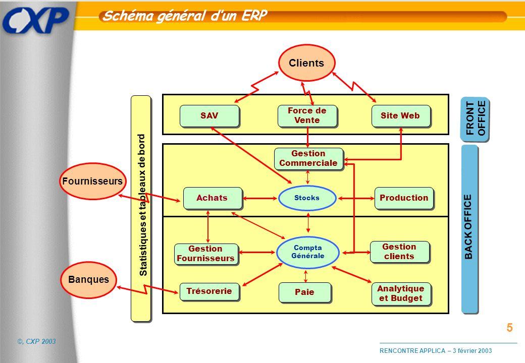 Schéma général d'un ERP