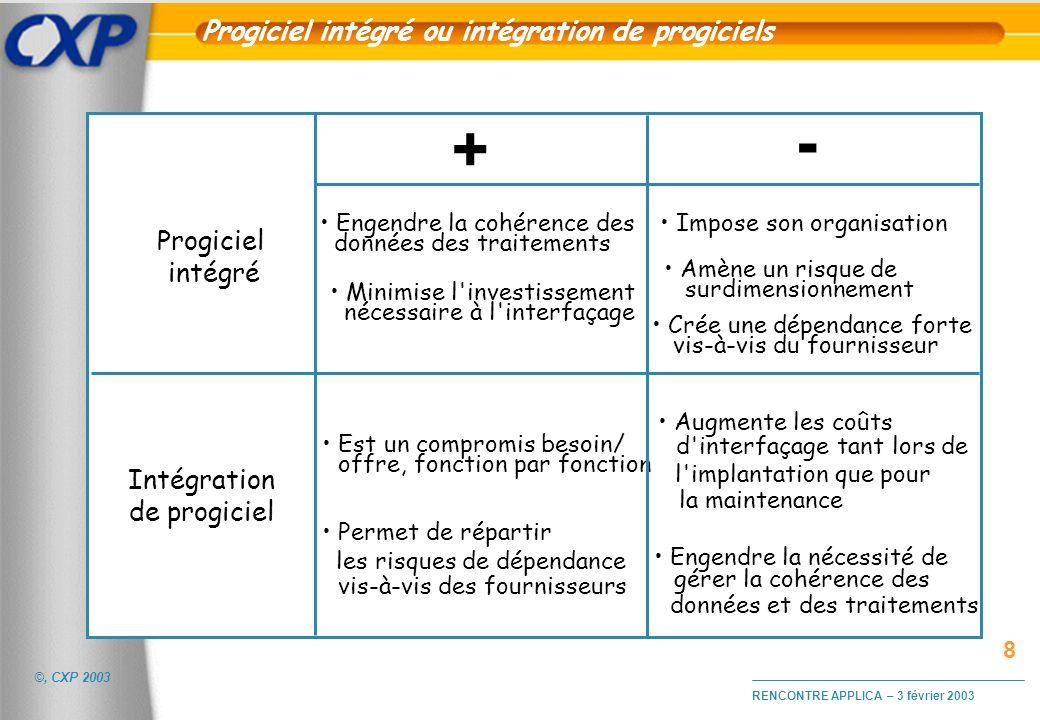 Progiciel intégré ou intégration de progiciels