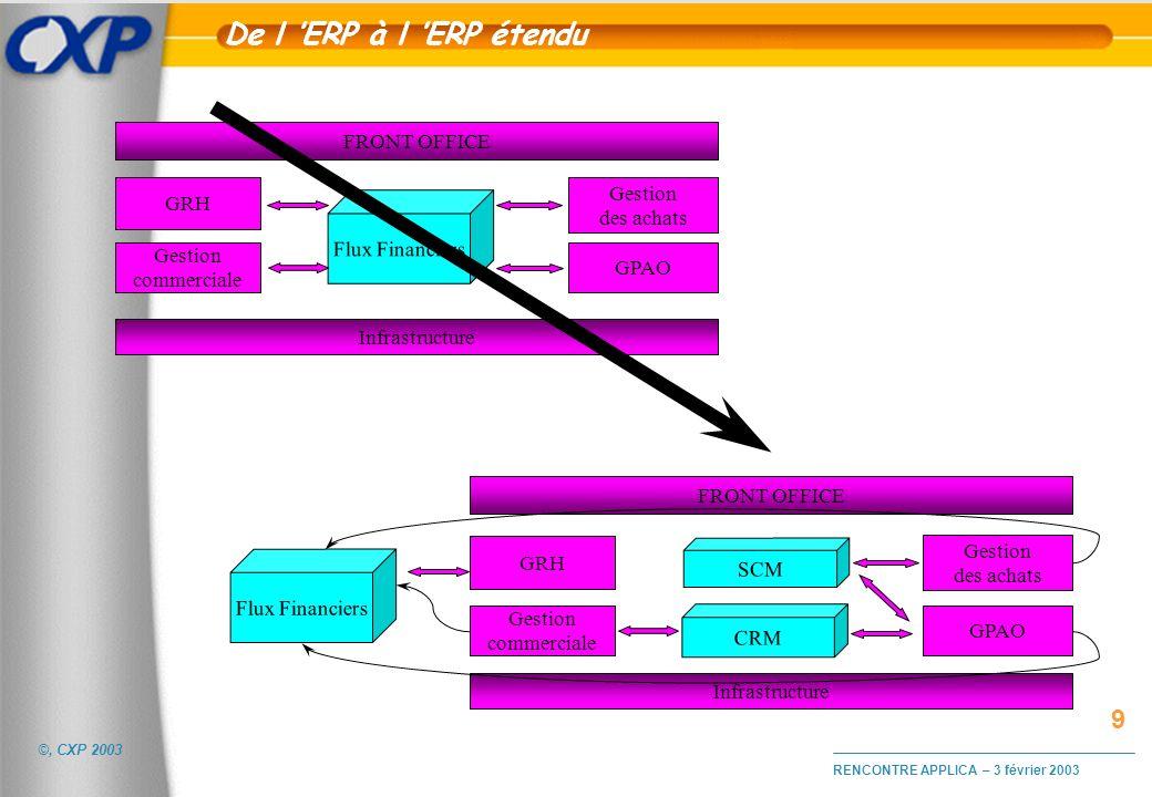 De l 'ERP à l 'ERP étendu 9 FRONT OFFICE Gestion GRH des achats