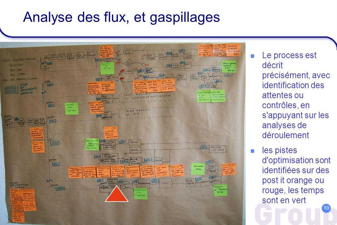 Analyse des flux, et gaspillages