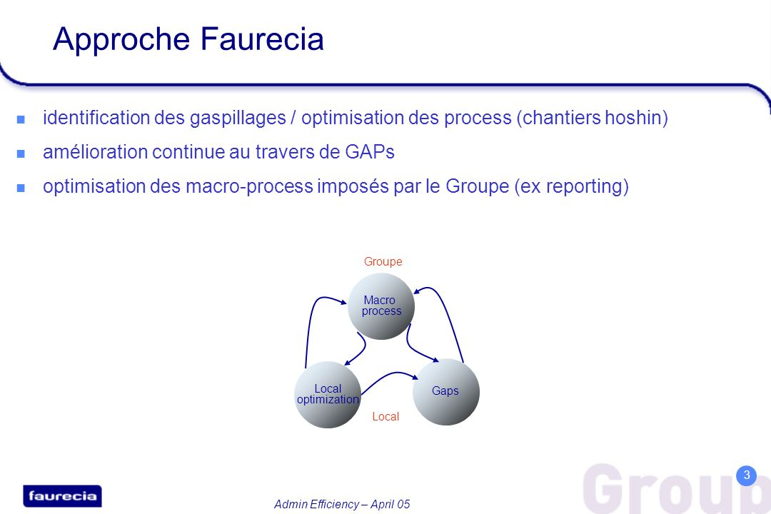 Approche Faurecia identification des gaspillages / optimisation des process (chantiers hoshin) amélioration continue au travers de GAPs.