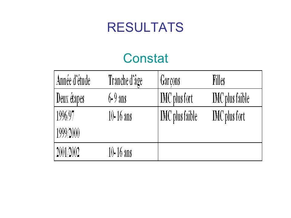 RESULTATS Constat