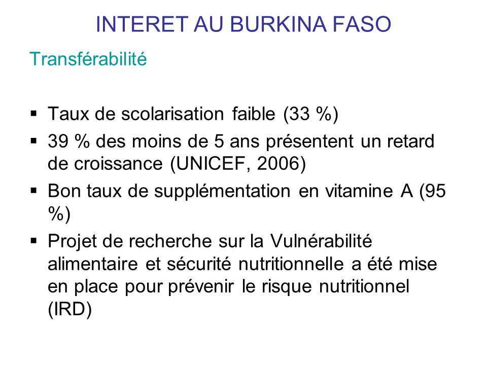 INTERET AU BURKINA FASO