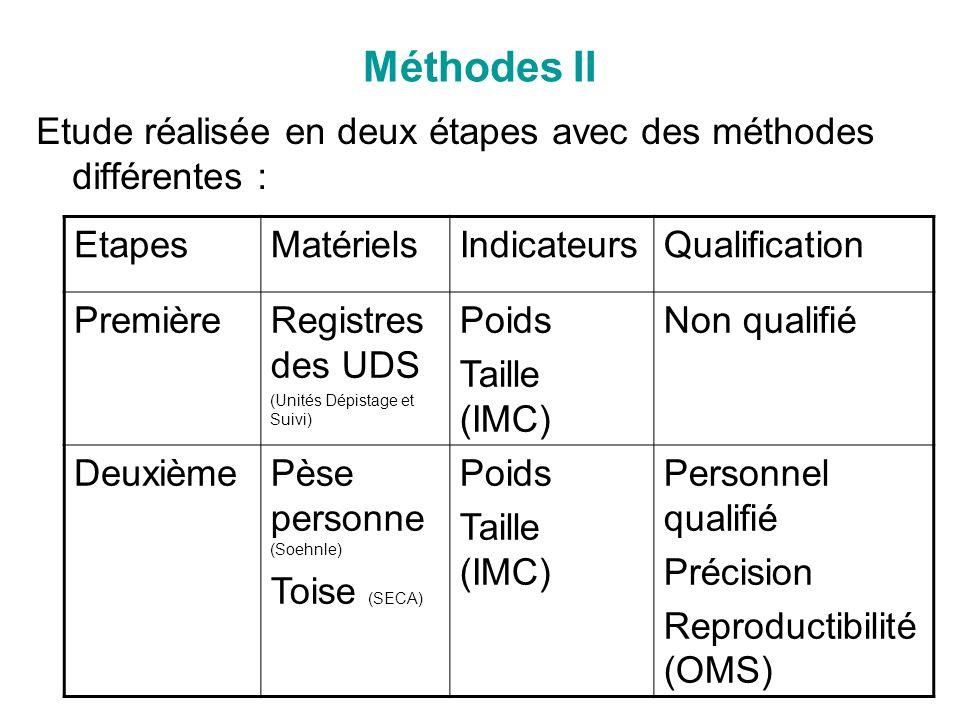 Méthodes II Etude réalisée en deux étapes avec des méthodes différentes : Etapes. Matériels. Indicateurs.
