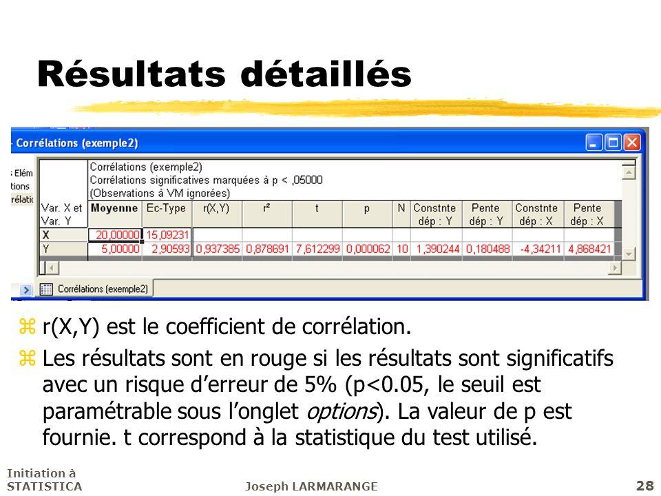 Résultats détaillés r(X,Y) est le coefficient de corrélation.