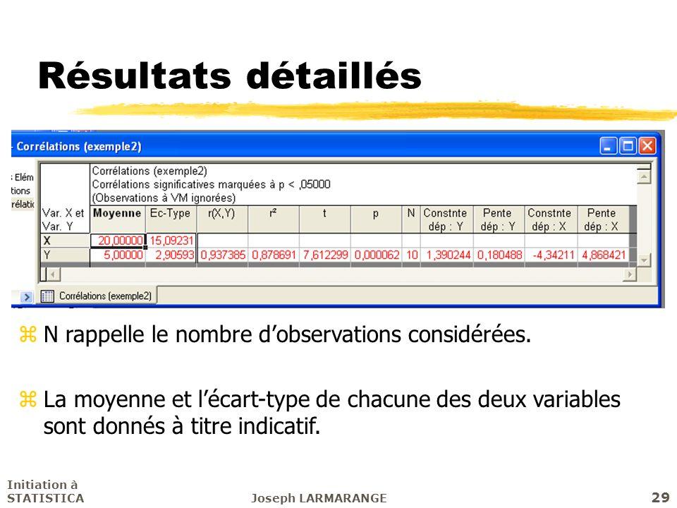 Résultats détaillés N rappelle le nombre d'observations considérées.