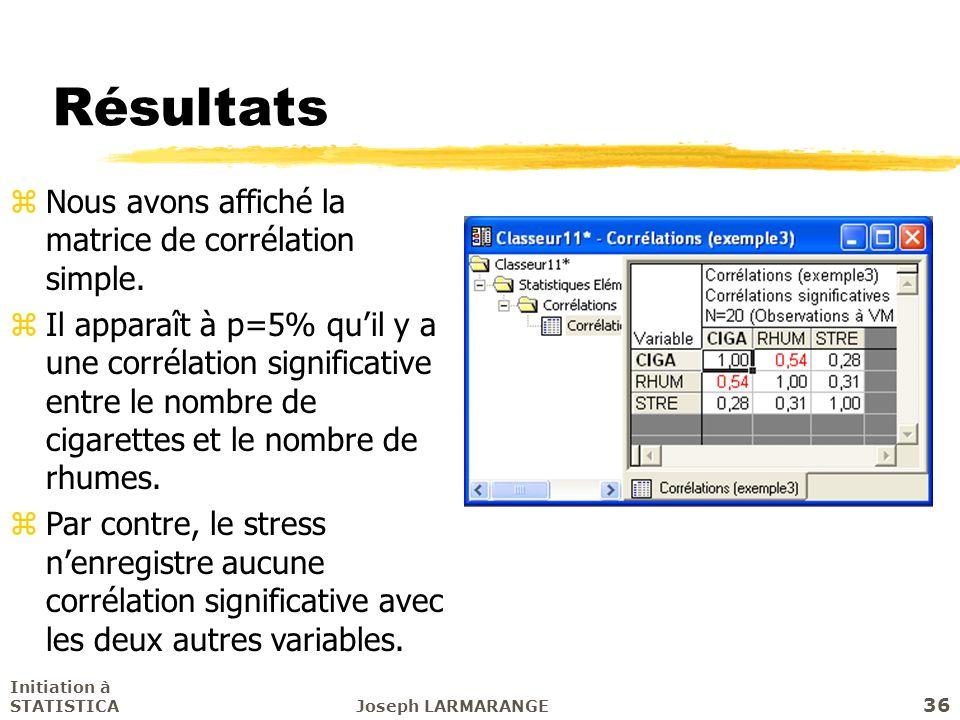 Résultats Nous avons affiché la matrice de corrélation simple.