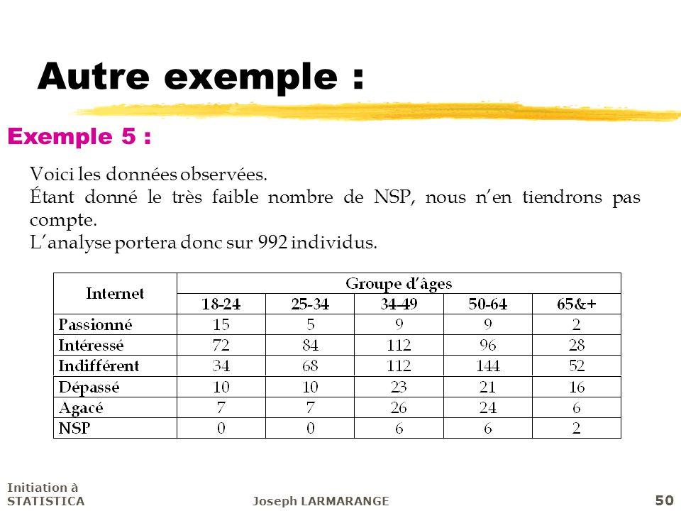 Autre exemple : Exemple 5 : Voici les données observées.