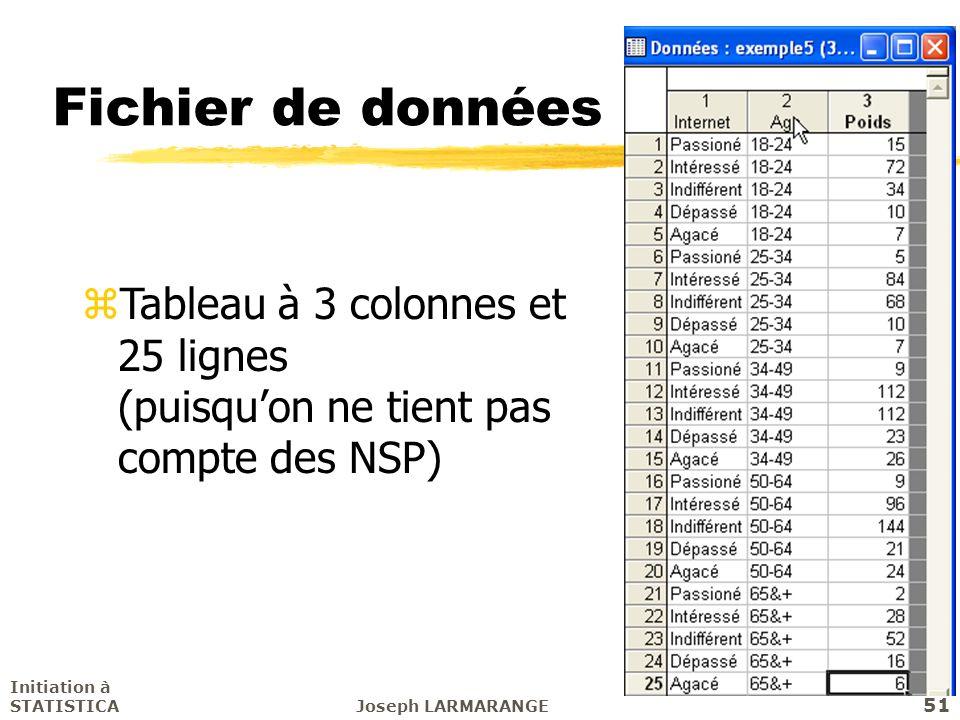 Fichier de données Tableau à 3 colonnes et 25 lignes (puisqu'on ne tient pas compte des NSP) Initiation à STATISTICA.