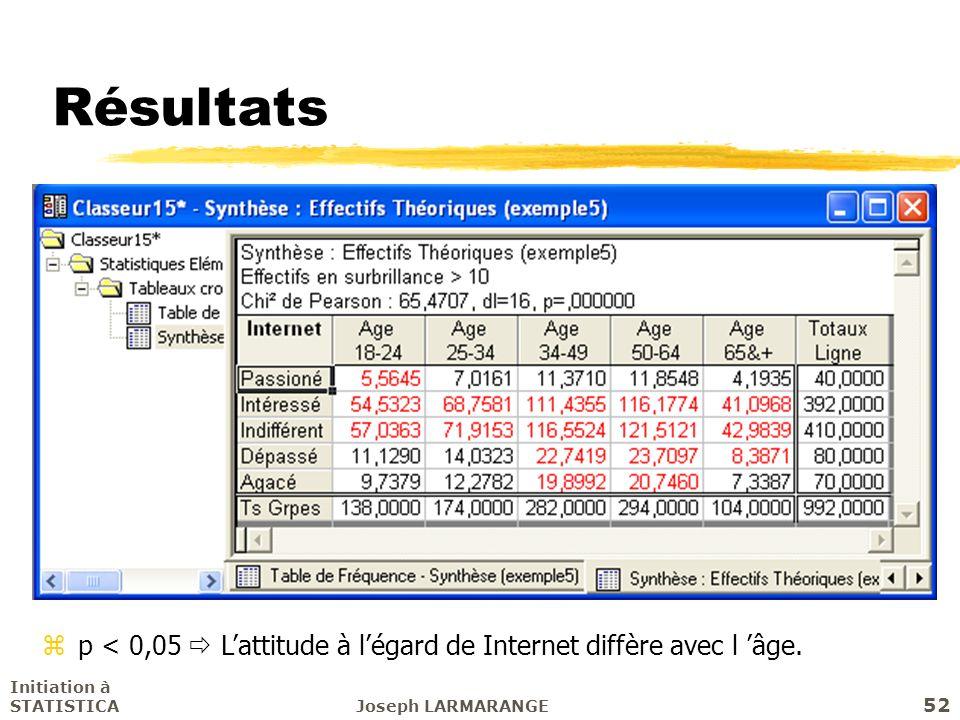 Résultats p < 0,05  L'attitude à l'égard de Internet diffère avec l 'âge. Initiation à STATISTICA.
