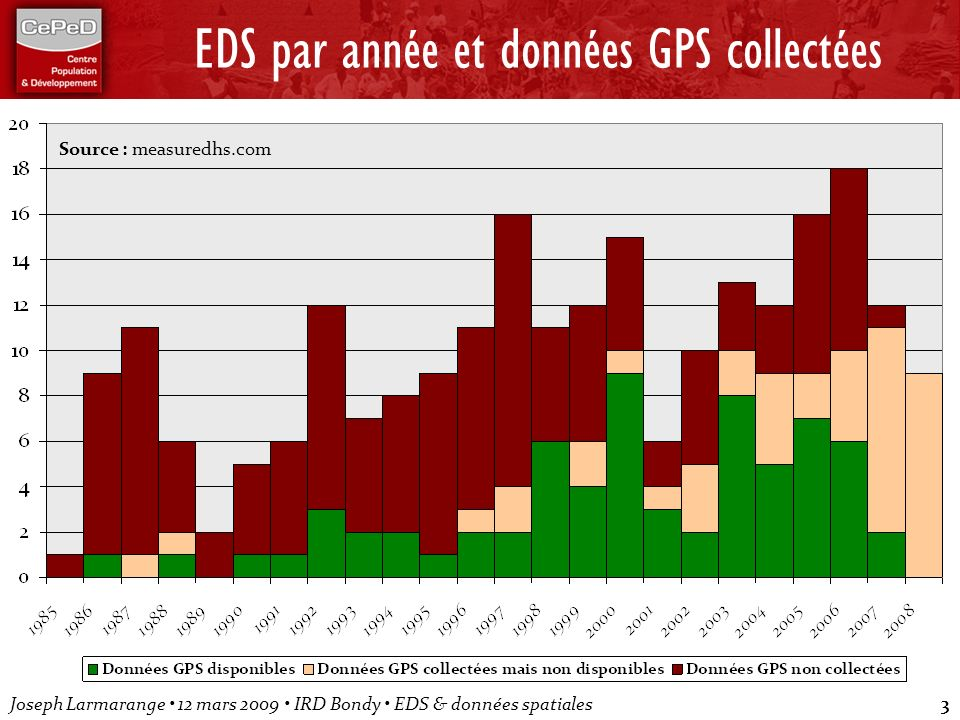 EDS par année et données GPS collectées
