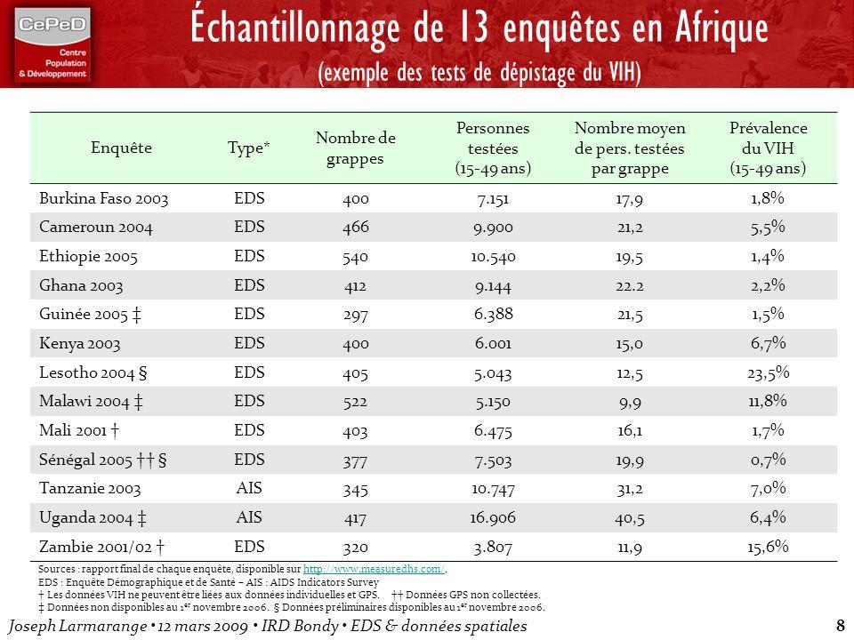 Échantillonnage de 13 enquêtes en Afrique (exemple des tests de dépistage du VIH)