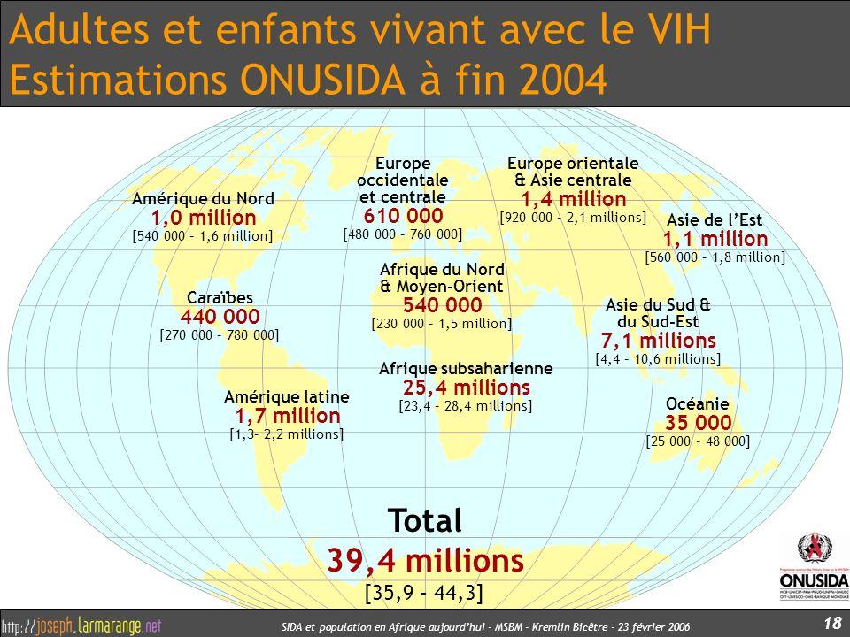 Adultes et enfants vivant avec le VIH Estimations ONUSIDA à fin 2004