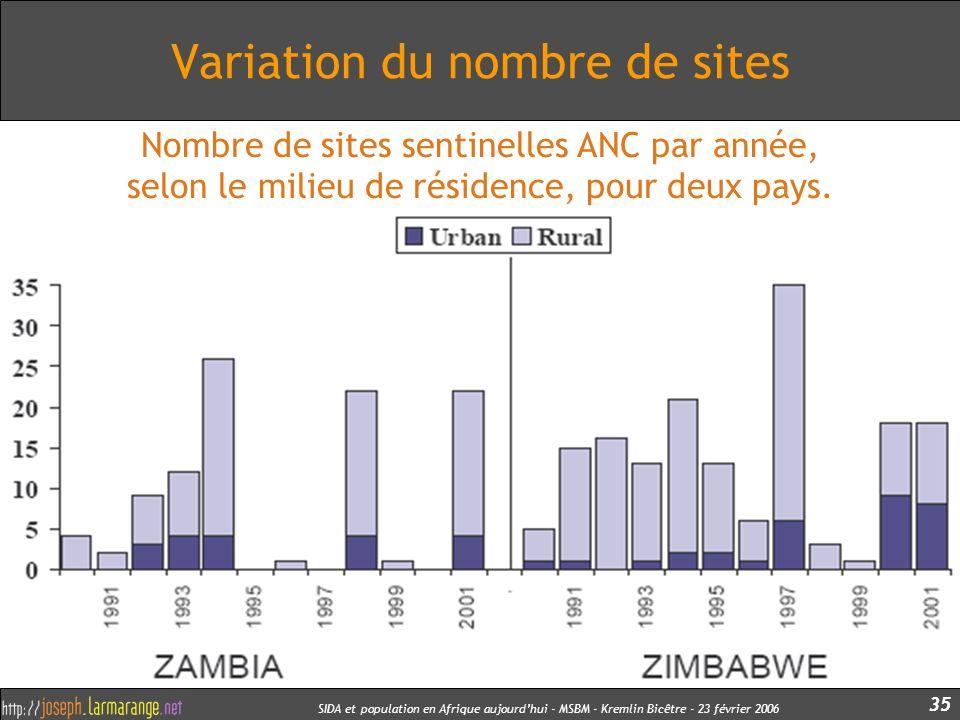 Variation du nombre de sites