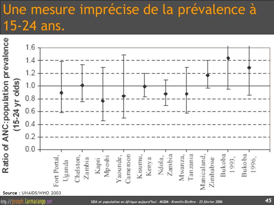 Une mesure imprécise de la prévalence à 15-24 ans.