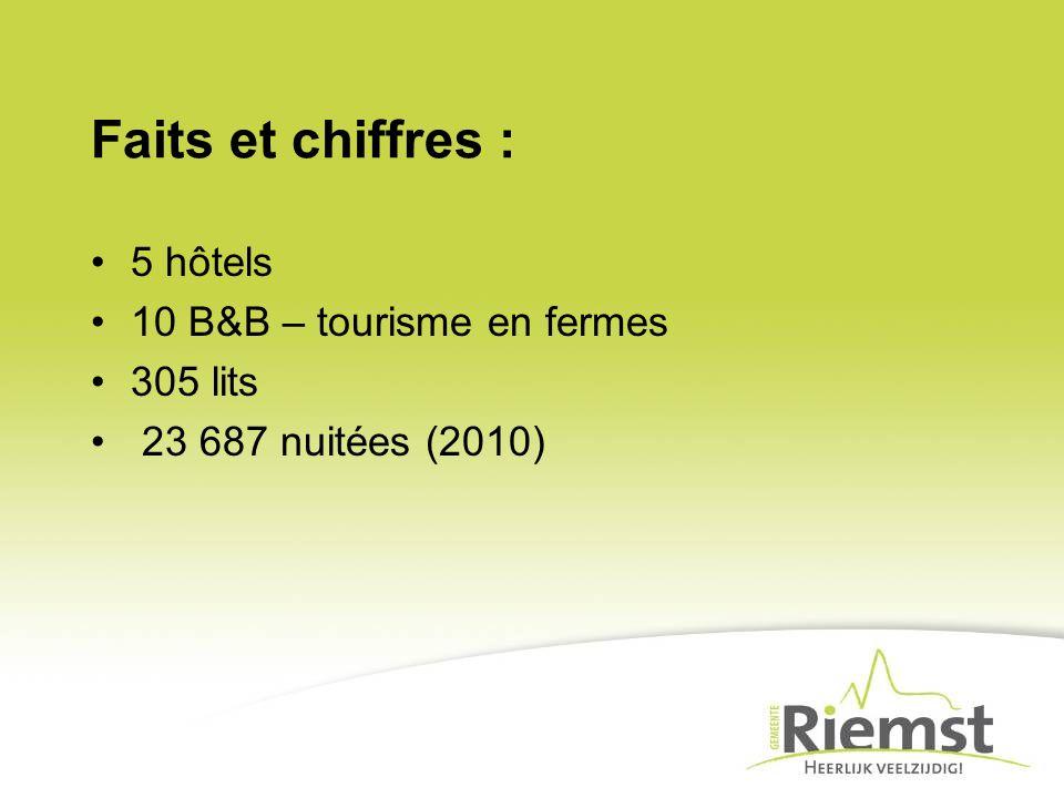 Faits et chiffres : 5 hôtels 10 B&B – tourisme en fermes 305 lits