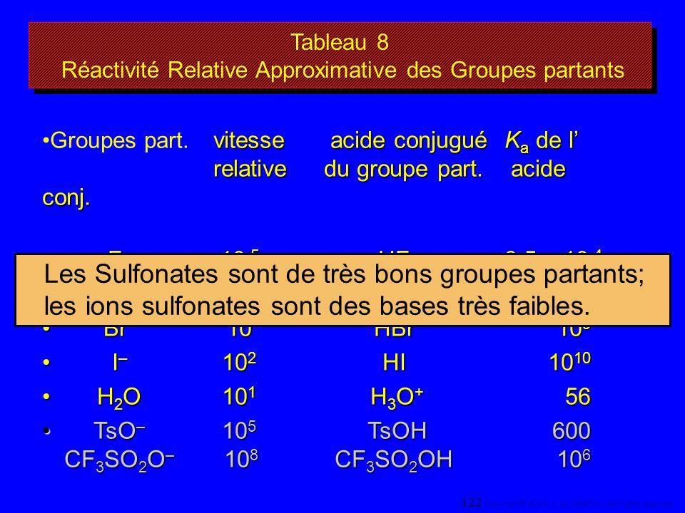 Tableau 8 Réactivité Relative Approximative des Groupes partants