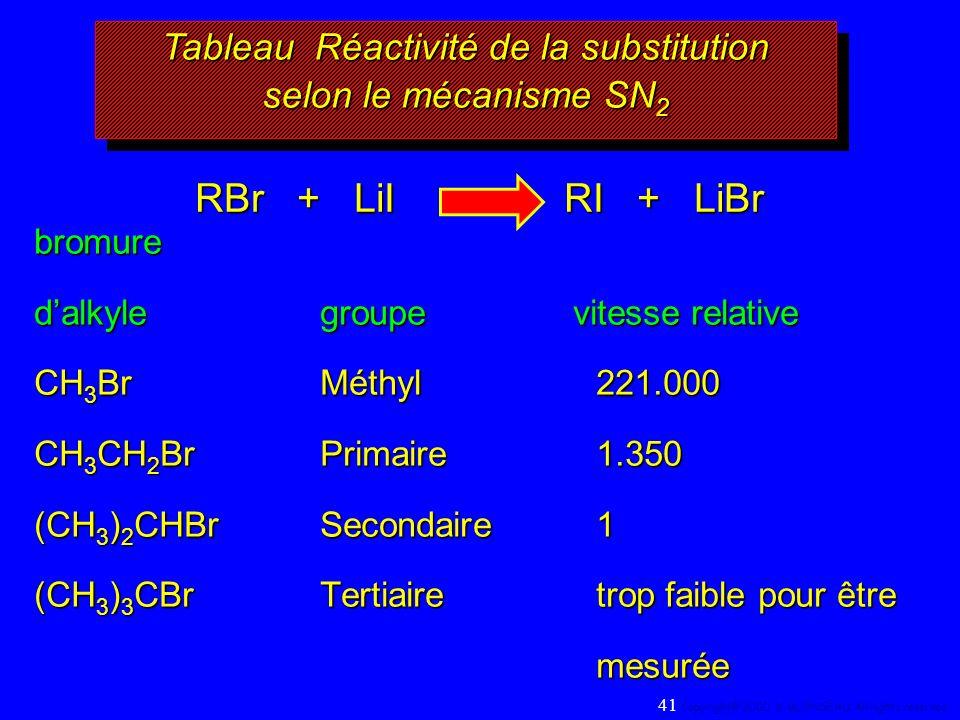 Tableau Réactivité de la substitution selon le mécanisme SN2